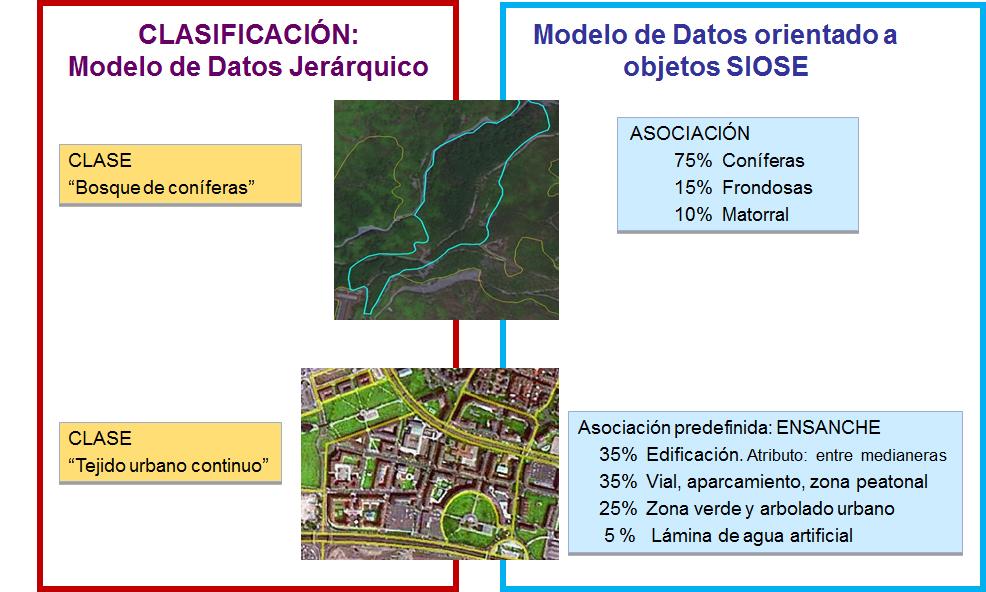 Modelo de datos jerárquico vs. OO
